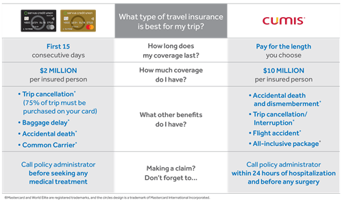 Travel insurance chart comparing what type of travel insurance  is best for a trip