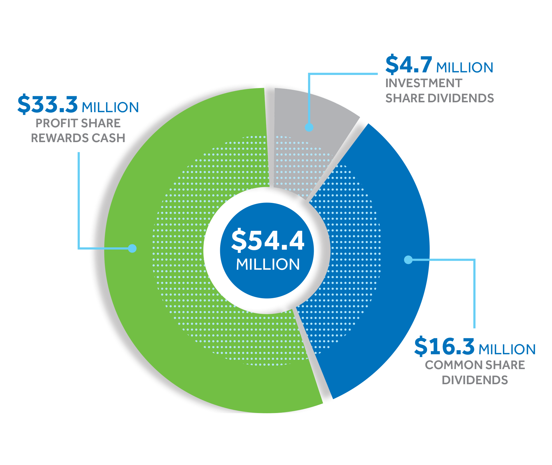 Profit Share Infographic for 2020. A pie chart showing the distribution of a total of $54.4 million Profit Share in 2020: $33.3 million for Profit Share Rewards cash. $4.7 million for investment share dividends. $16.3 million for common share dividends